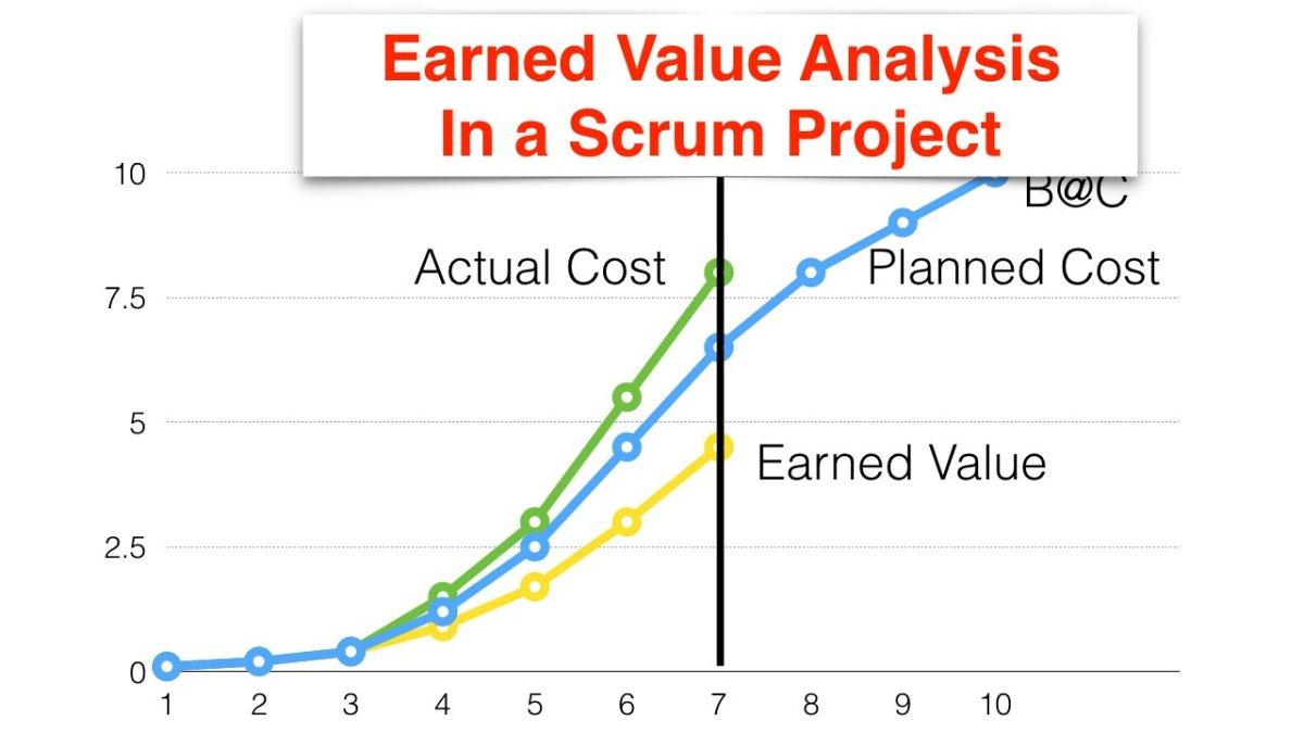 Agile - Enfoque en la calidad y el valor ganado